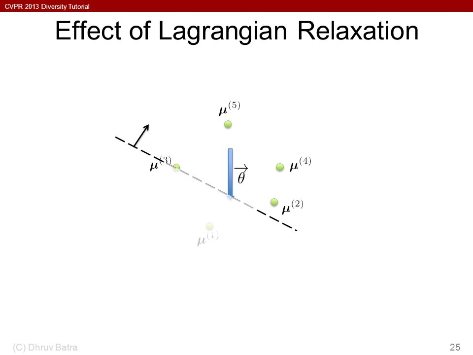 CVPR 2013 Diversity Tutorial Effect of Lagrangian Relaxation (C) Dhruv Batra25