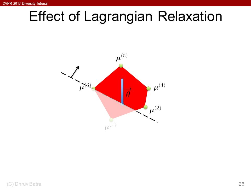 CVPR 2013 Diversity Tutorial Effect of Lagrangian Relaxation (C) Dhruv Batra26