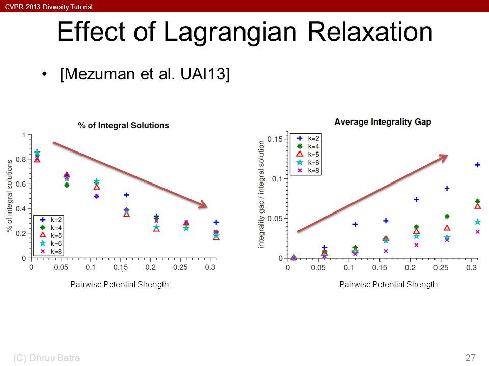 CVPR 2013 Diversity Tutorial Effect of Lagrangian Relaxation [Mezuman et al.