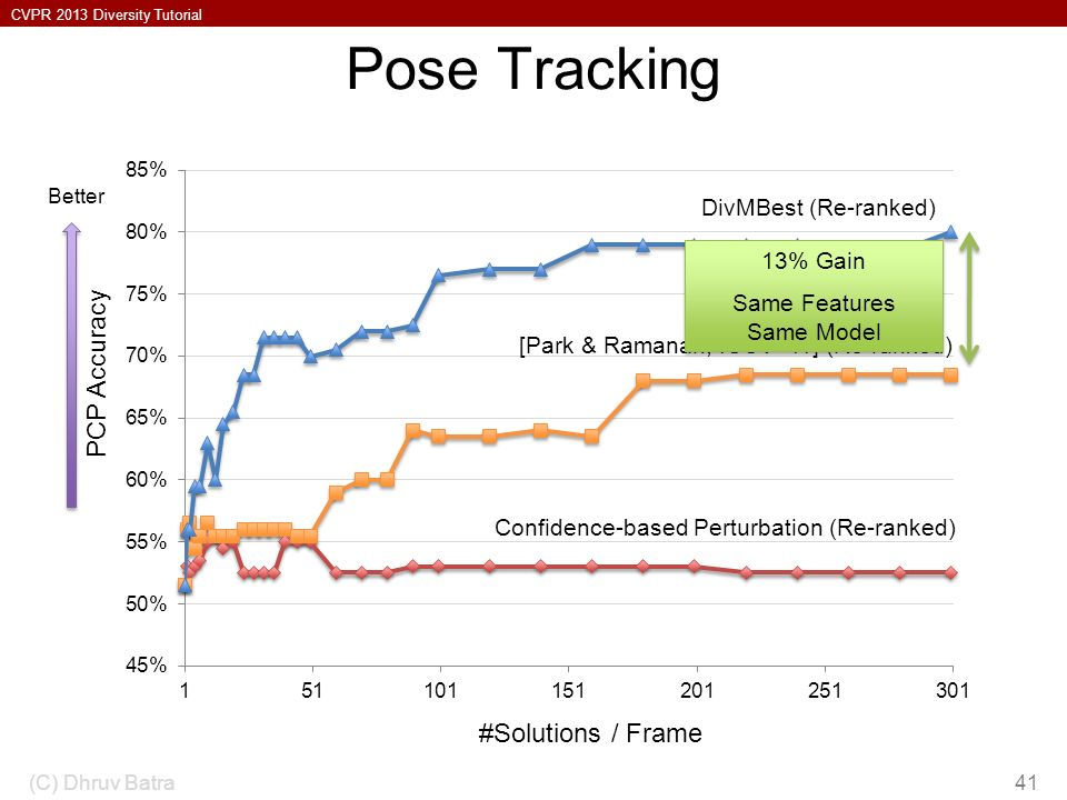 CVPR 2013 Diversity Tutorial Pose Tracking (C) Dhruv Batra41 DivMBest (Re-ranked) [Park & Ramanan, ICCV 11] (Re-ranked) Confidence-based Perturbation (Re-ranked) 13% Gain Same Features Same Model 13% Gain Same Features Same Model #Solutions / Frame PCP Accuracy Better