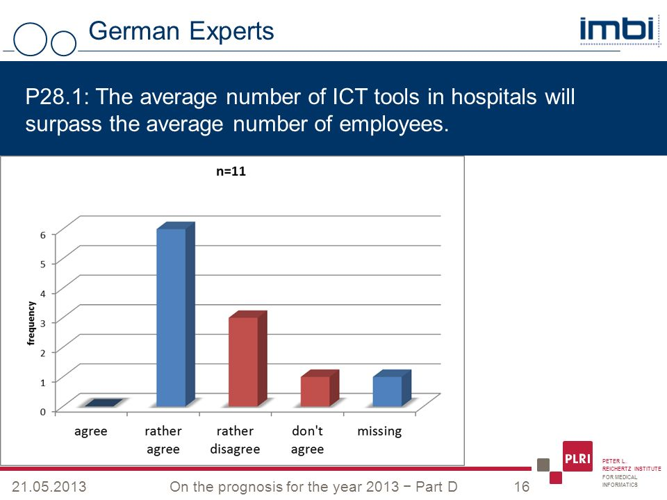 PETER L. REICHERTZ INSTITUTE FOR MEDICAL INFORMATICS German Experts 21.05.2013On the prognosis for the year 2013 Part D16 P28.1: The average number of