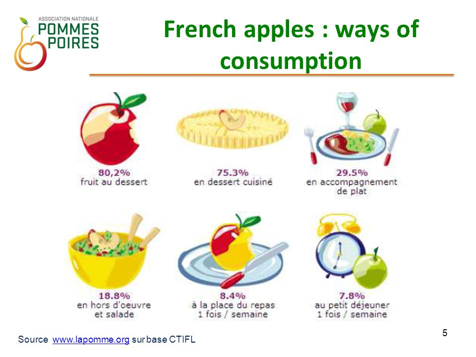 French apples : ways of consumption 5 Source www.lapomme.org sur base CTIFLwww.lapomme.org