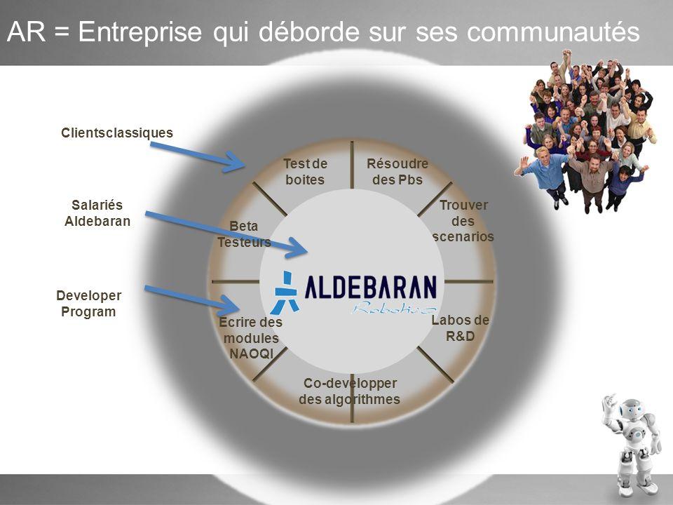 AR = Entreprise qui déborde sur ses communautés ALDEBARAN Robotics Clientsclassiques Salariés Aldebaran Test de boites Trouver des scenarios Co-develo