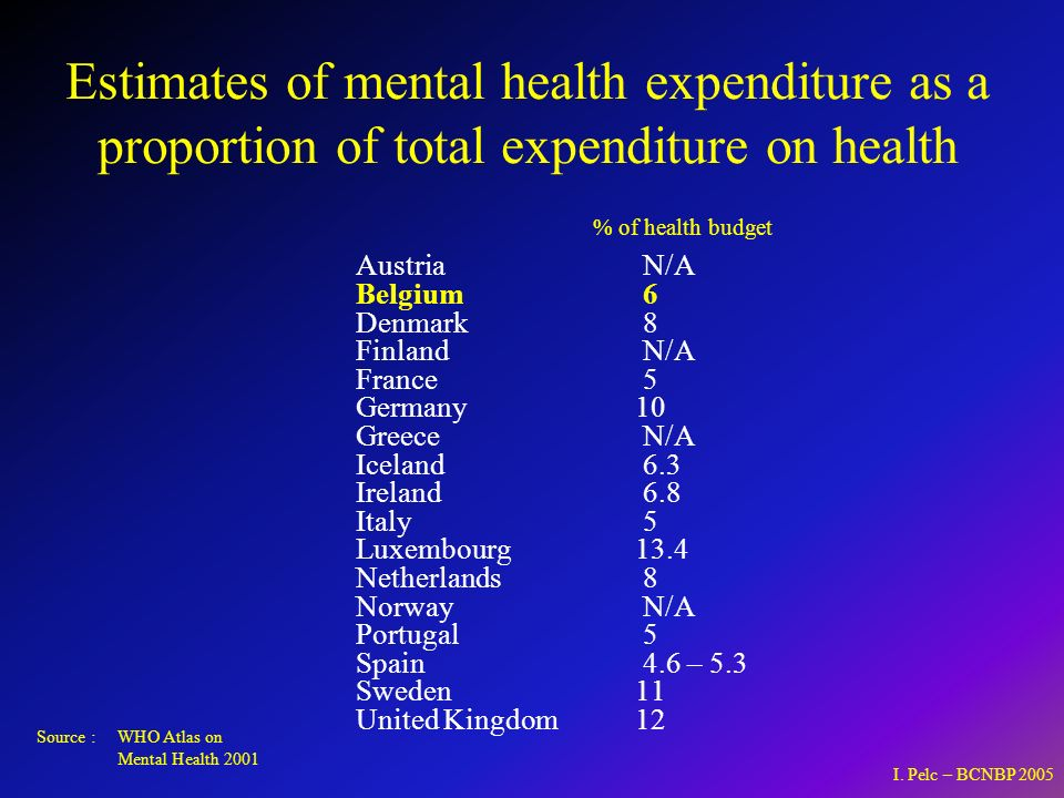 Estimates of mental health expenditure as a proportion of total expenditure on health Austria N/A Belgium 6 Denmark 8 Finland N/A France 5 Germany10 Greece N/A Iceland 6.3 Ireland 6.8 Italy 5 Luxembourg13.4 Netherlands 8 Norway N/A Portugal 5 Spain 4.6 – 5.3 Sweden11 United Kingdom12 Source : WHO Atlas on Mental Health 2001 % of health budget I.