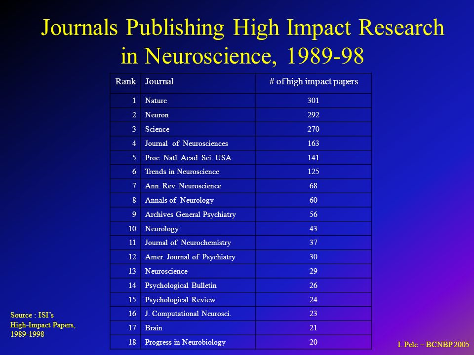 RankJournal# of high impact papers 1Nature301 2Neuron292 3Science270 4Journal of Neurosciences163 5Proc.