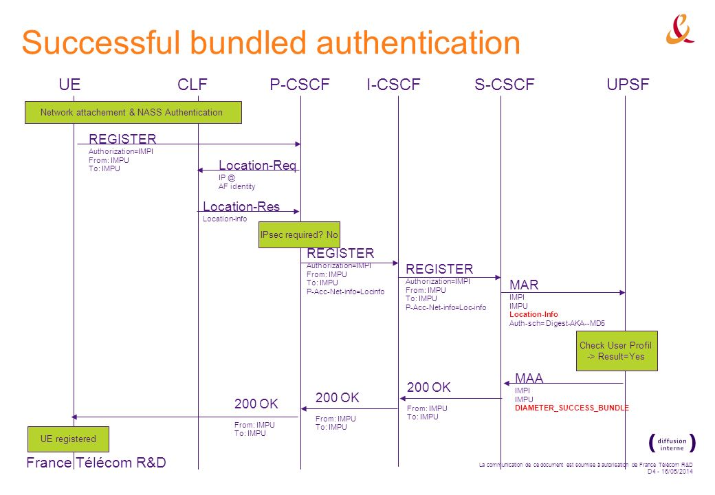 France Télécom R&D La communication de ce document est soumise à autorisation de France Télécom R&D D4 - 16/05/2014 Successful bundled authentication