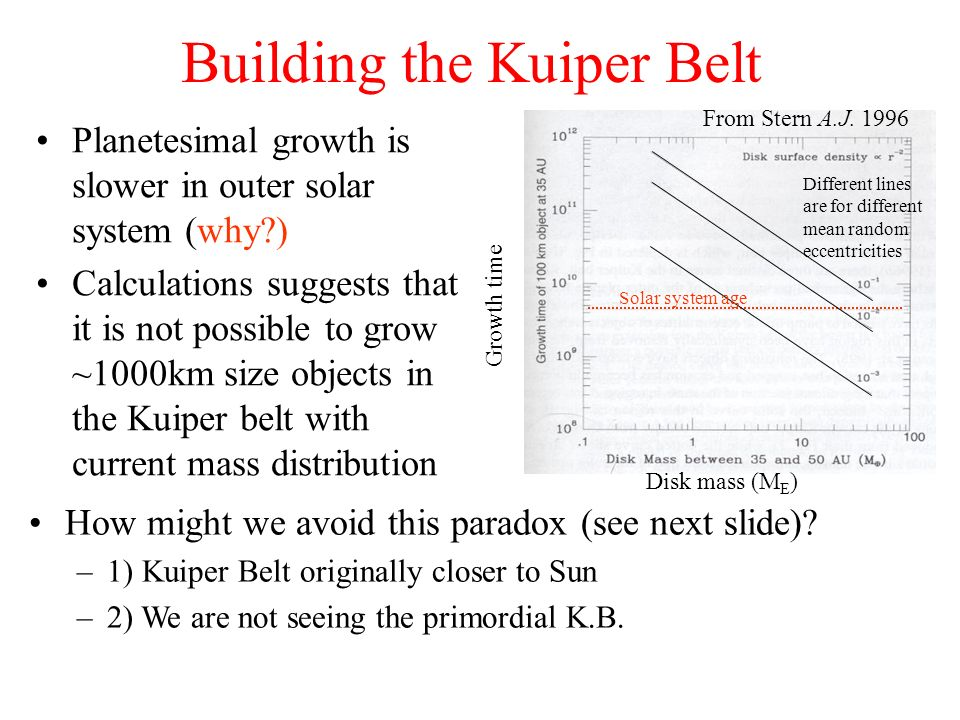 Building the Kuiper Belt Planetesimal growth is slower in outer solar system (why?) Calculations suggests that it is not possible to grow ~1000km size