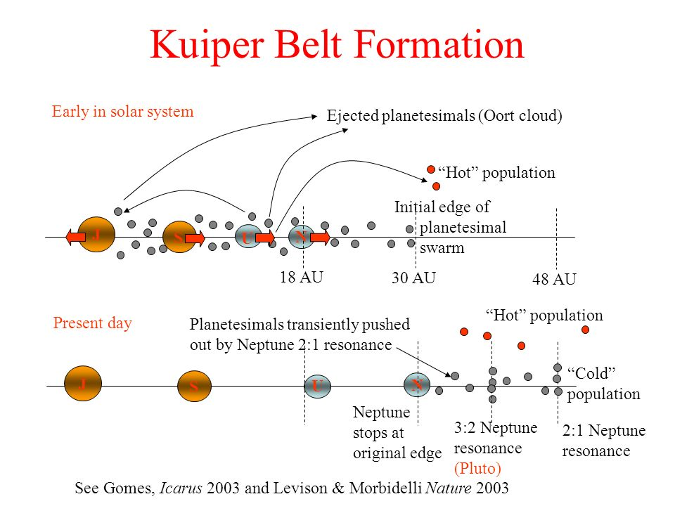 Kuiper Belt Formation Initial edge of planetesimal swarm 30 AU Ejected planetesimals (Oort cloud) 48 AU 18 AU J S U N Hot population Early in solar sy