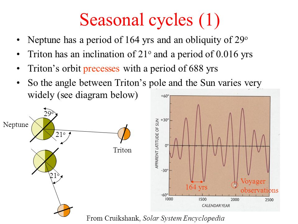 Seasonal cycles (1) Neptune has a period of 164 yrs and an obliquity of 29 o Triton has an inclination of 21 o and a period of 0.016 yrs Tritons orbit