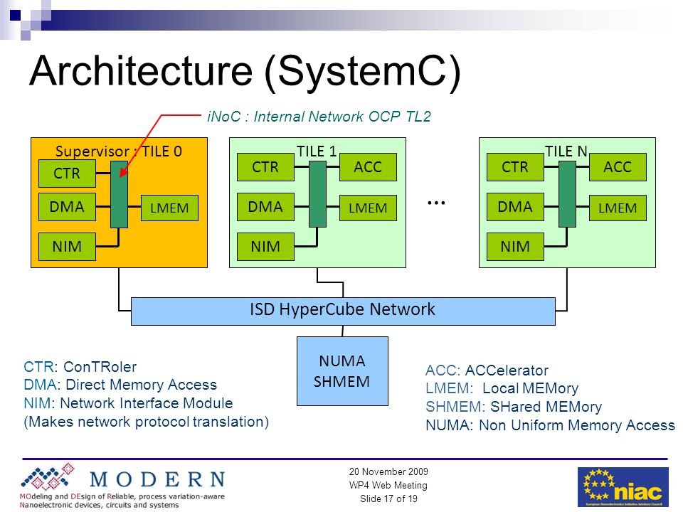 WP4 Web Meeting Slide 17 of 19 20 November 2009 Architecture (SystemC) … NUMA SHMEM Supervisor : TILE 0 CTR DMA LMEM NIM CTR: ConTRoler DMA: Direct Me