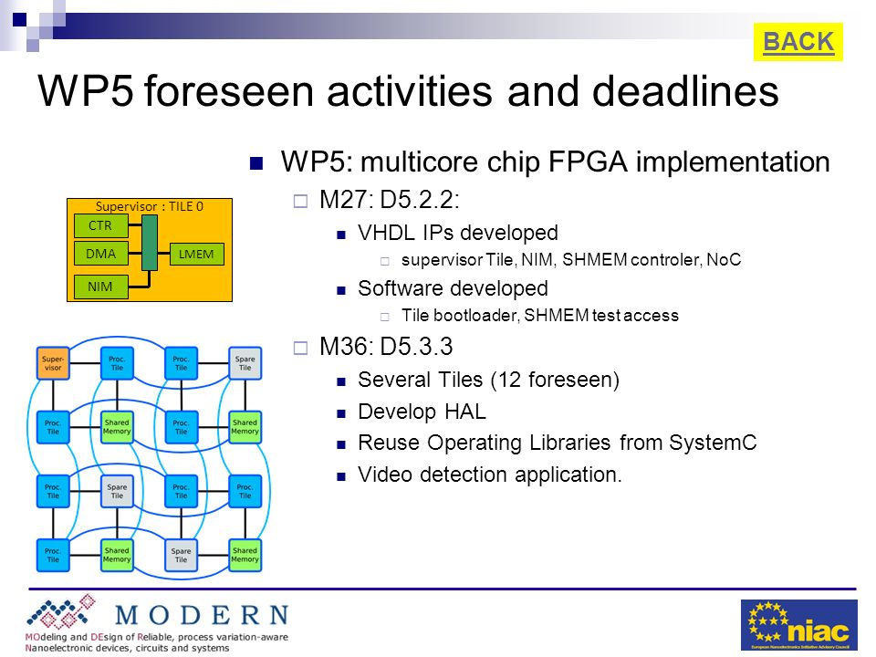 WP5 foreseen activities and deadlines WP5: multicore chip FPGA implementation M27: D5.2.2: VHDL IPs developed supervisor Tile, NIM, SHMEM controler, N