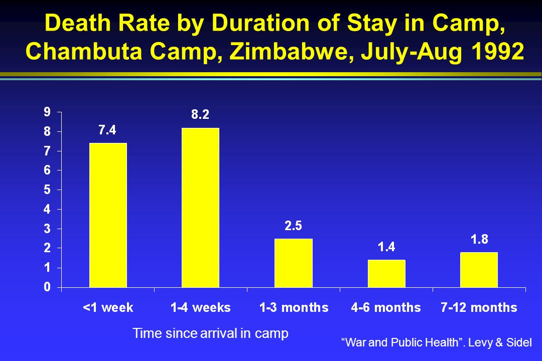 Death Rate by Duration of Stay in Camp, Chambuta Camp, Zimbabwe, July-Aug 1992 War and Public Health.