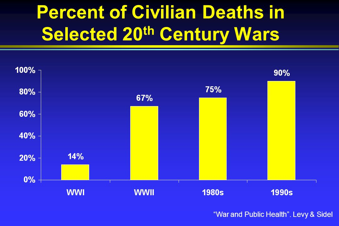 Percent of Civilian Deaths in Selected 20 th Century Wars War and Public Health. Levy & Sidel