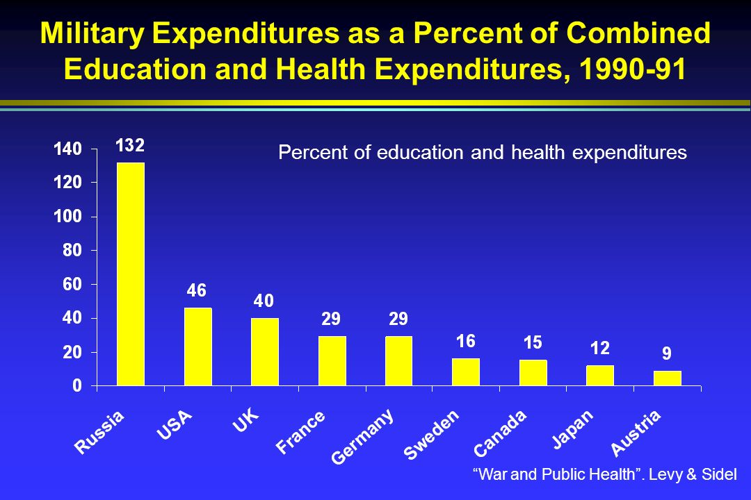Military Expenditures as a Percent of Combined Education and Health Expenditures, 1990-91 Percent of education and health expenditures War and Public Health.