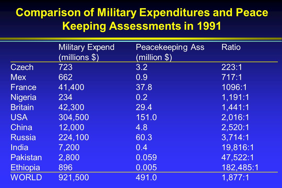 Comparison of Military Expenditures and Peace Keeping Assessments in 1991 Military Expend (millions $) Peacekeeping Ass (million $) Ratio Czech7233.2223:1 Mex6620.9717:1 France41,40037.81096:1 Nigeria2340.21,191:1 Britain42,30029.41,441:1 USA304,500151.02,016:1 China12,0004.82,520:1 Russia224,10060.33,714:1 India7,2000.419,816:1 Pakistan2,8000.05947,522:1 Ethiopia8960.005182,485:1 WORLD921,500491.01,877:1