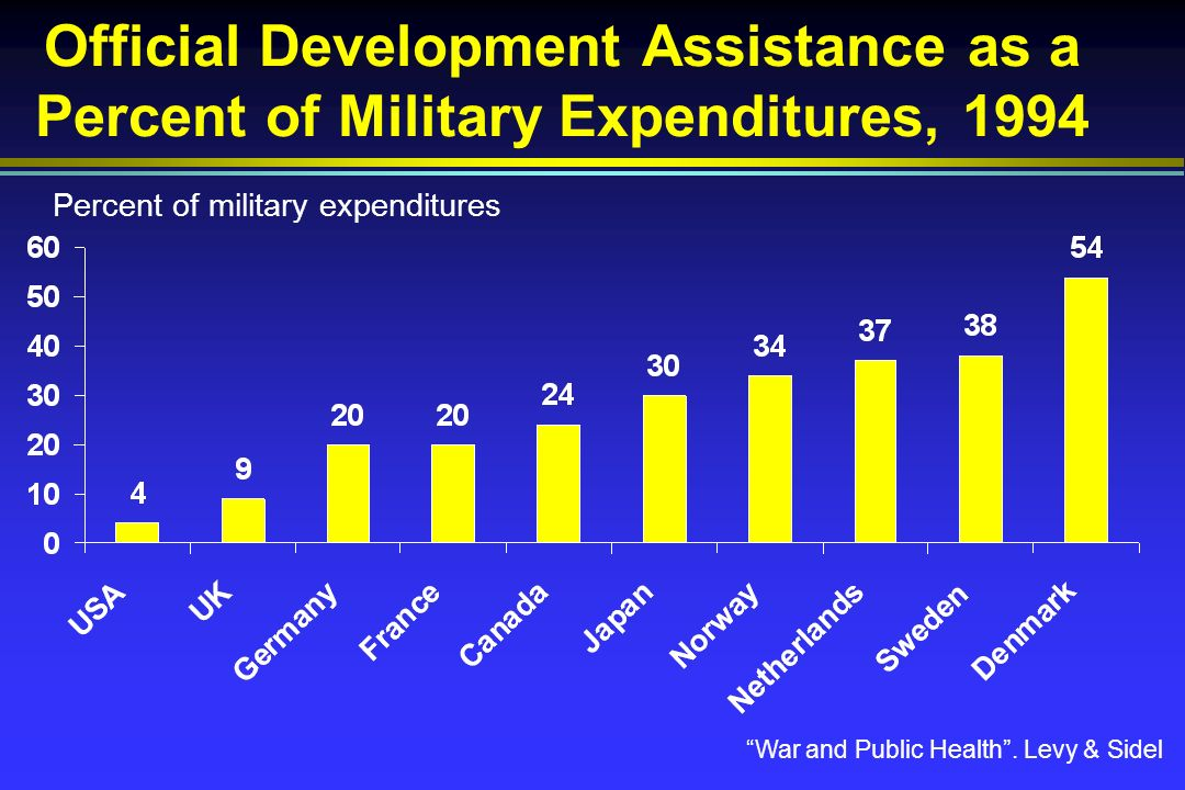 Official Development Assistance as a Percent of Military Expenditures, 1994 War and Public Health.