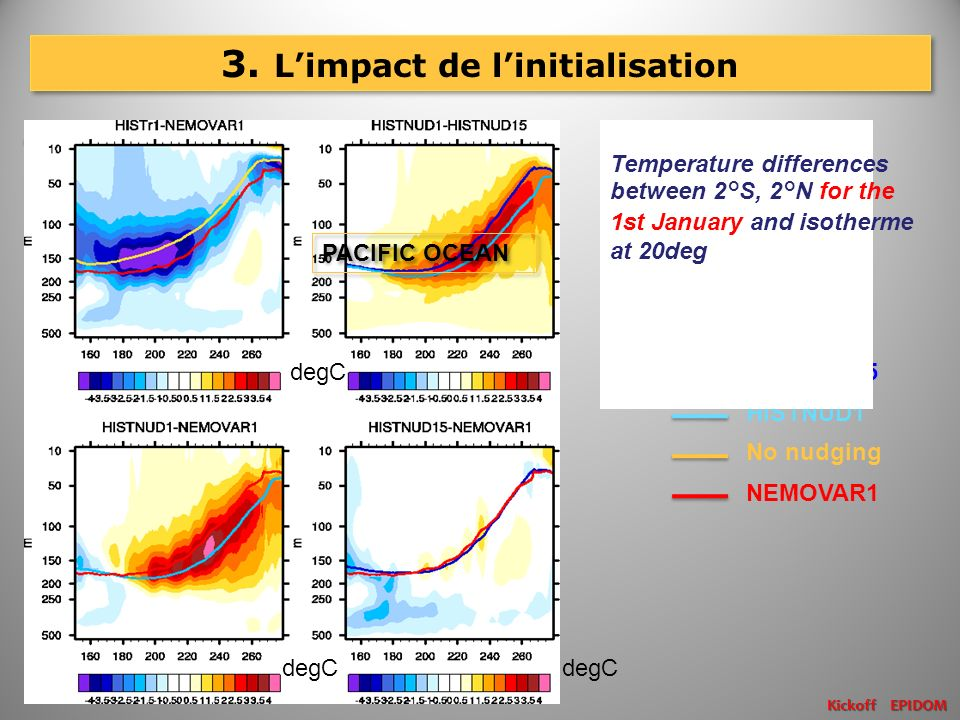 3. Limpact de linitialisation Kickoff EPIDOM HISTNUD15 HISTNUD1 No nudging NEMOVAR1 Temperature differences between 2°S, 2°N for the 1st January and i