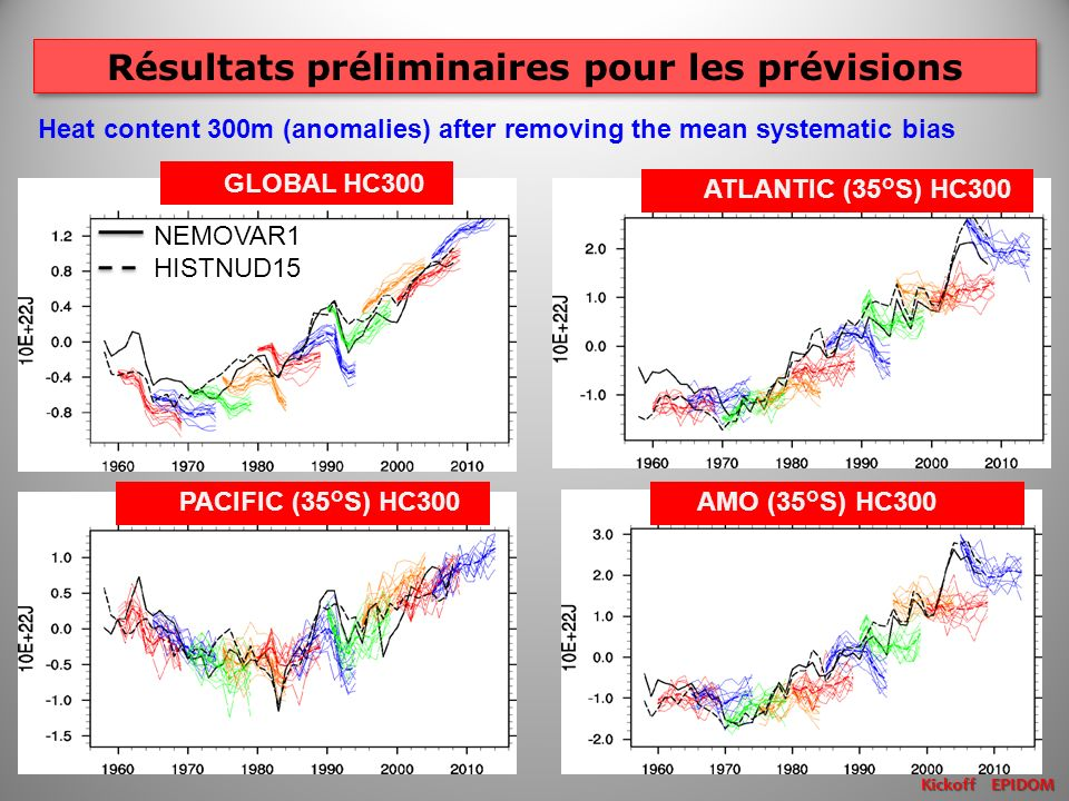 Résultats préliminaires pour les prévisions Kickoff EPIDOM Heat content 300m (anomalies) after removing the mean systematic bias NEMOVAR1 HISTNUD15 GLOBAL HC300 ATLANTIC (35°S) HC300 PACIFIC (35°S) HC300 AMO (35°S) HC300