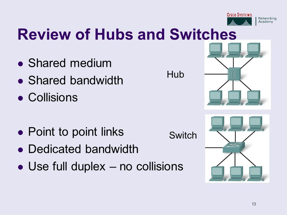 13 Review of Hubs and Switches Shared medium Shared bandwidth Collisions Point to point links Dedicated bandwidth Use full duplex – no collisions Hub