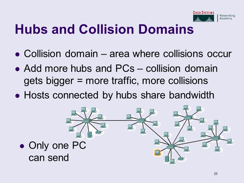 26 Hubs and Collision Domains Collision domain – area where collisions occur Add more hubs and PCs – collision domain gets bigger = more traffic, more