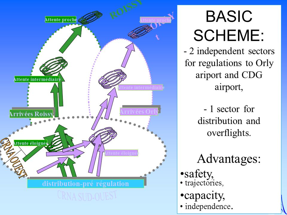 BASIC SCHEME: - 2 independent sectors for regulations to Orly ariport and CDG airport, - 1 sector for distribution and overflights. Advantages: safety