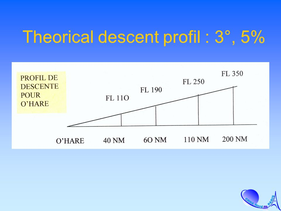 Theorical descent profil : 3°, 5%