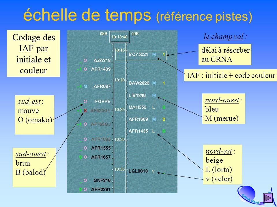 échelle de temps (référence pistes) le champ vol : IAF : initiale + code couleur nord-ouest : bleu M (merue) sud-est : mauve O (omako) sud-ouest : brun B (balod) nord-est : beige L (lorta) v (veler) délai à résorber au CRNA Codage des IAF par initiale et couleur