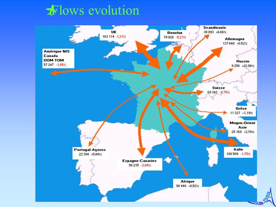 Flows evolution