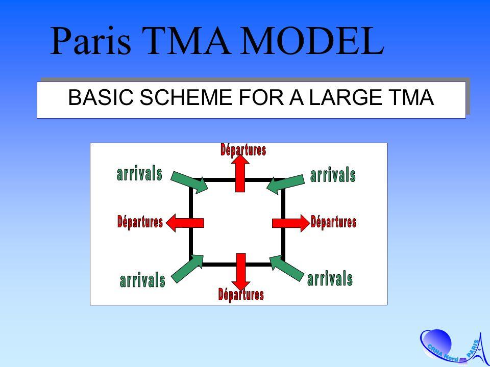 BASIC SCHEME FOR A LARGE TMA Paris TMA MODEL