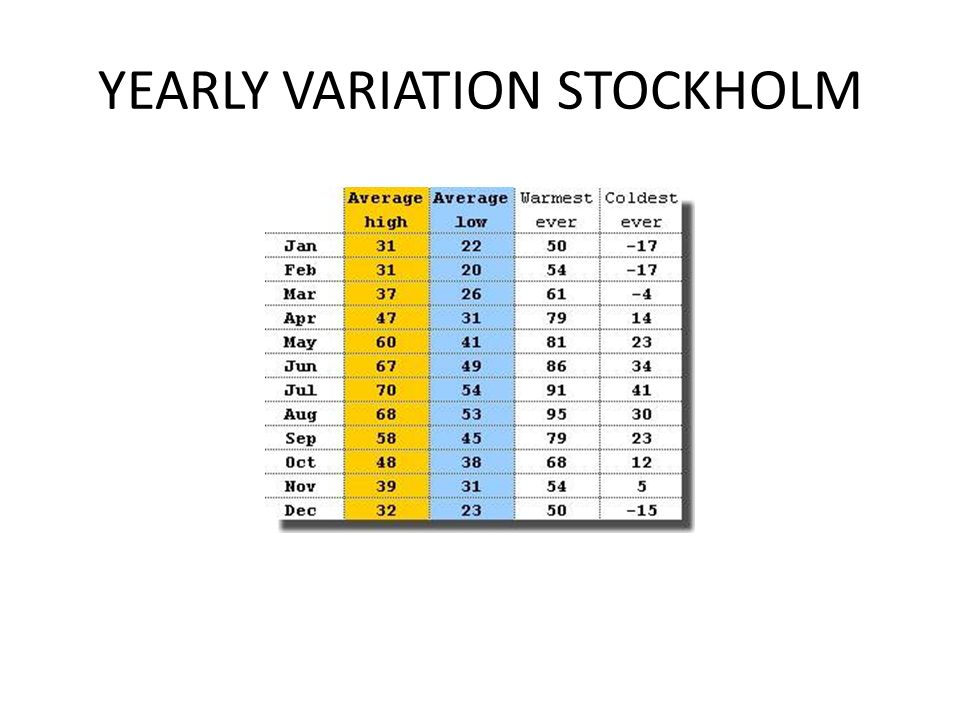 YEARLY VARIATION STOCKHOLM