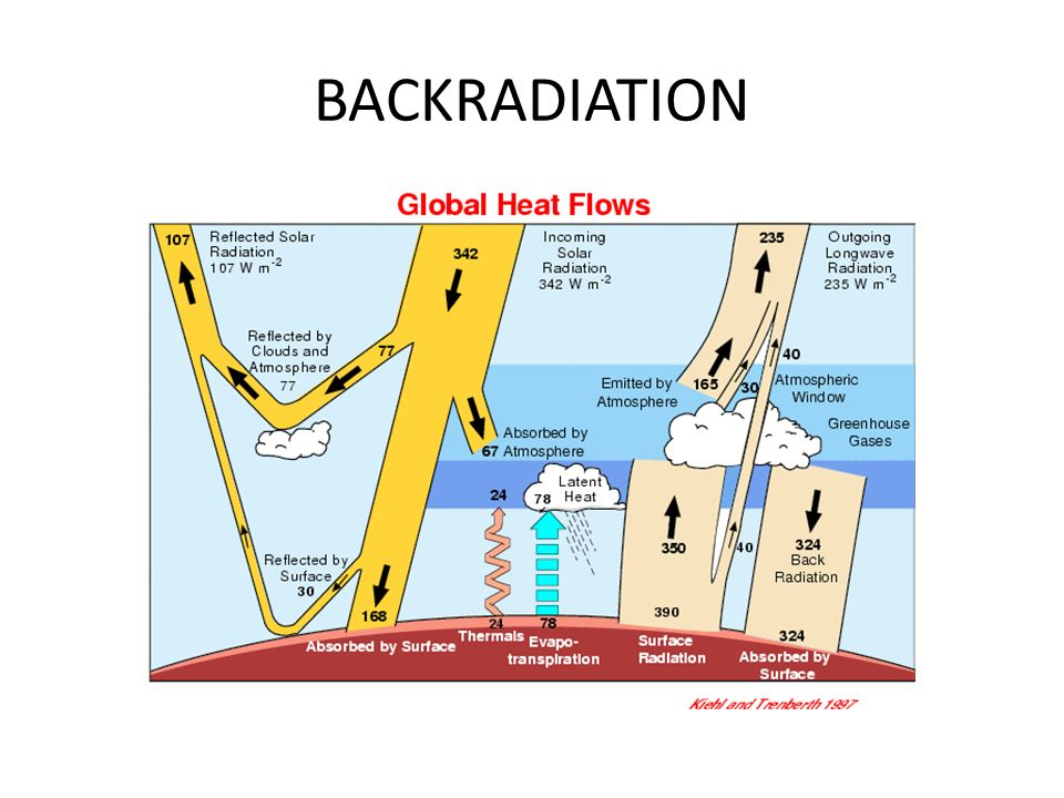 BACKRADIATION