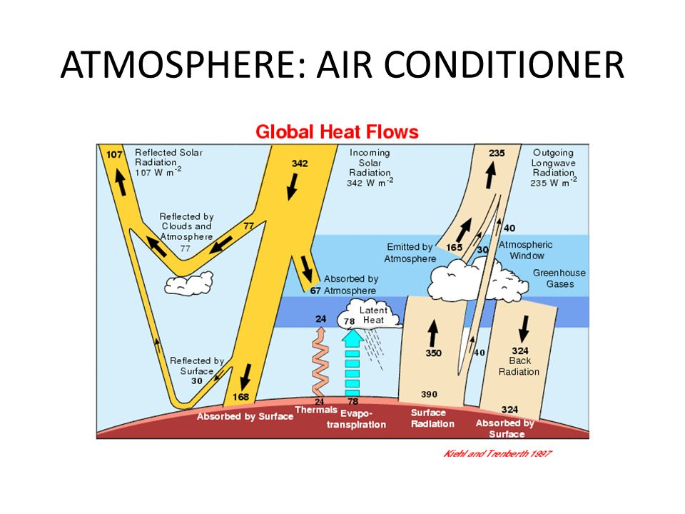 ATMOSPHERE: AIR CONDITIONER