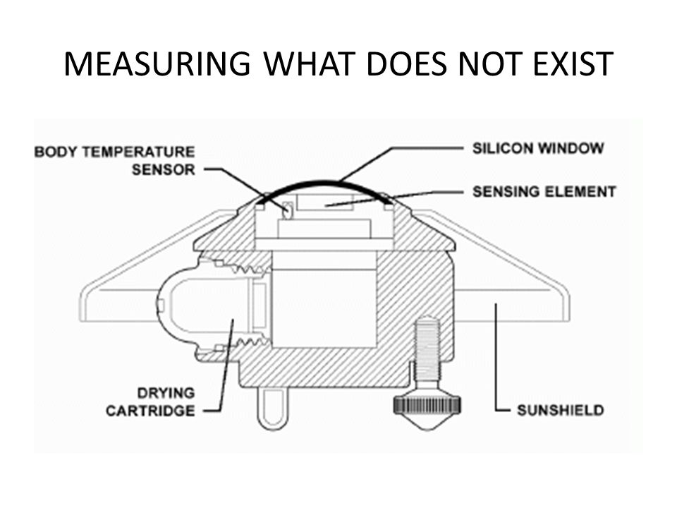 MEASURING WHAT DOES NOT EXIST