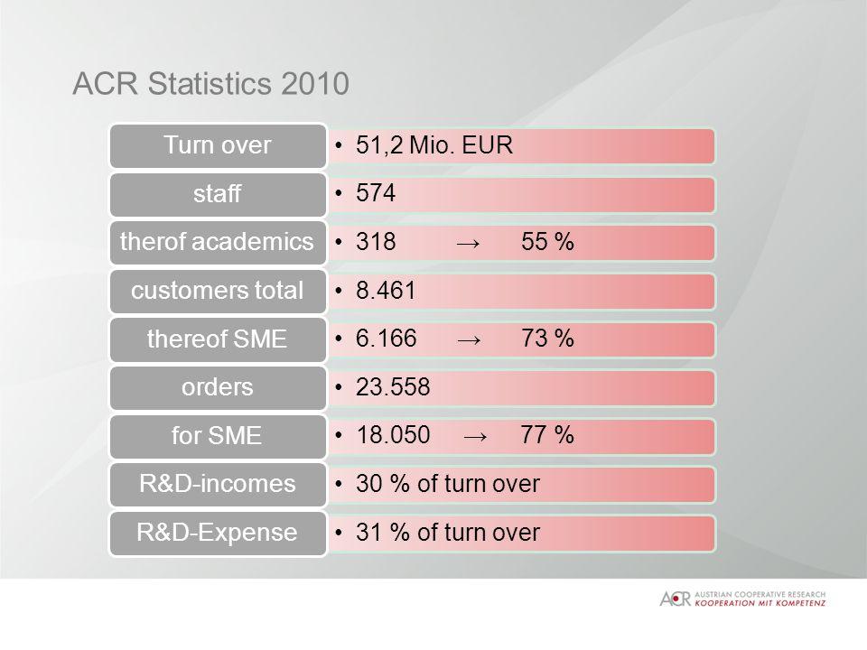 ACR Statistics 2010 51,2 Mio.