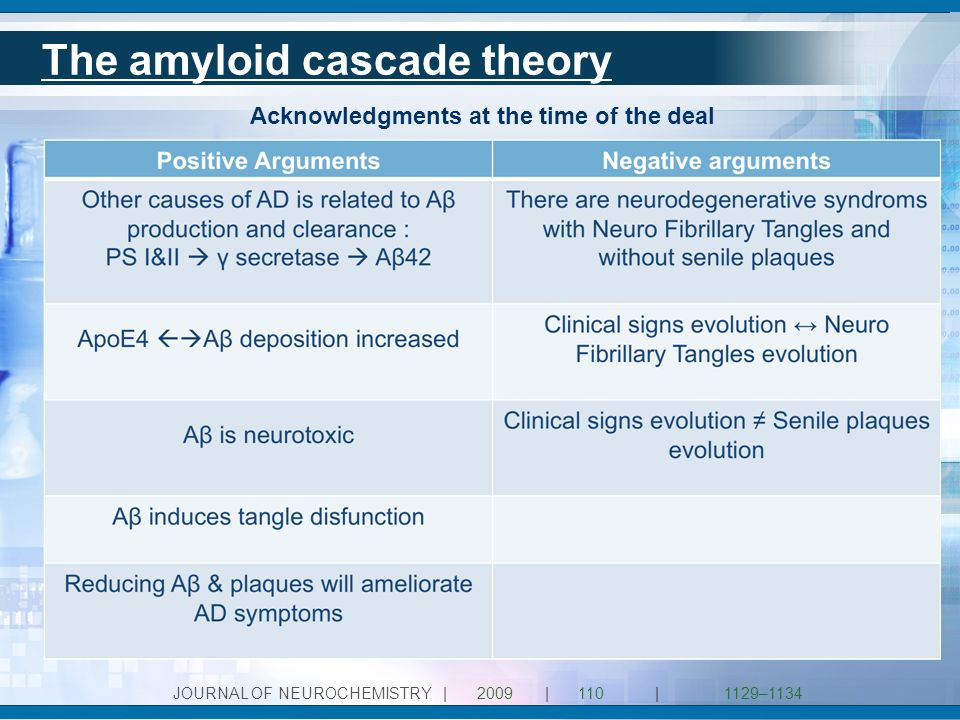 The amyloid cascade theory JOURNAL OF NEUROCHEMISTRY|2009|110|1129–1134 Acknowledgments at the time of the deal