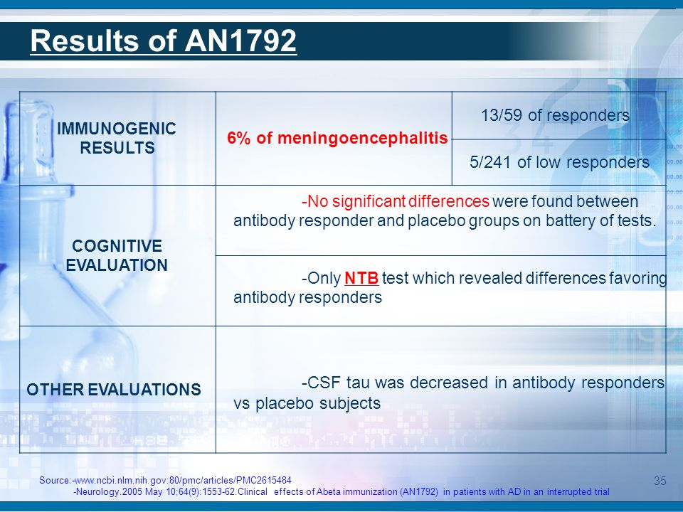 Results of AN1792 IMMUNOGENIC RESULTS COGNITIVE EVALUATION OTHER EVALUATIONS Source:-www.ncbi.nlm.nih.gov:80/pmc/articles/PMC2615484 -Neurology.2005 M