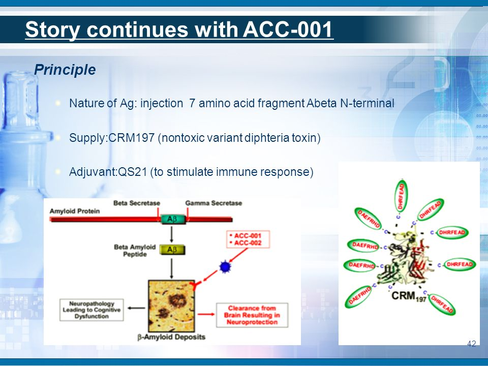 Principle Nature of Ag: injection 7 amino acid fragment Abeta N-terminal Supply:CRM197 (nontoxic variant diphteria toxin) Adjuvant:QS21 (to stimulate