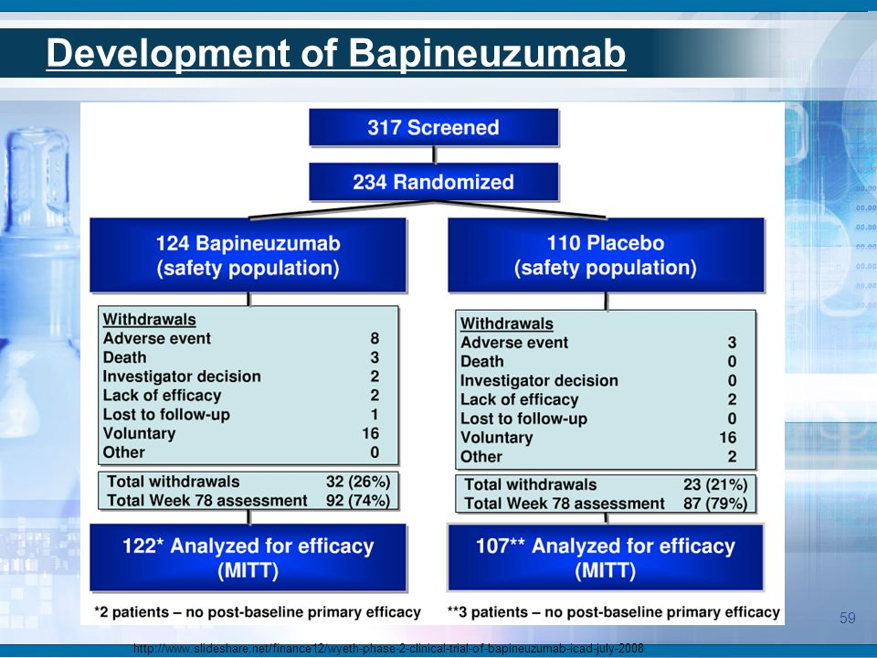 59 http://www.slideshare.net/finance12/wyeth-phase-2-clinical-trial-of-bapineuzumab-icad-july-2008 Development of Bapineuzumab