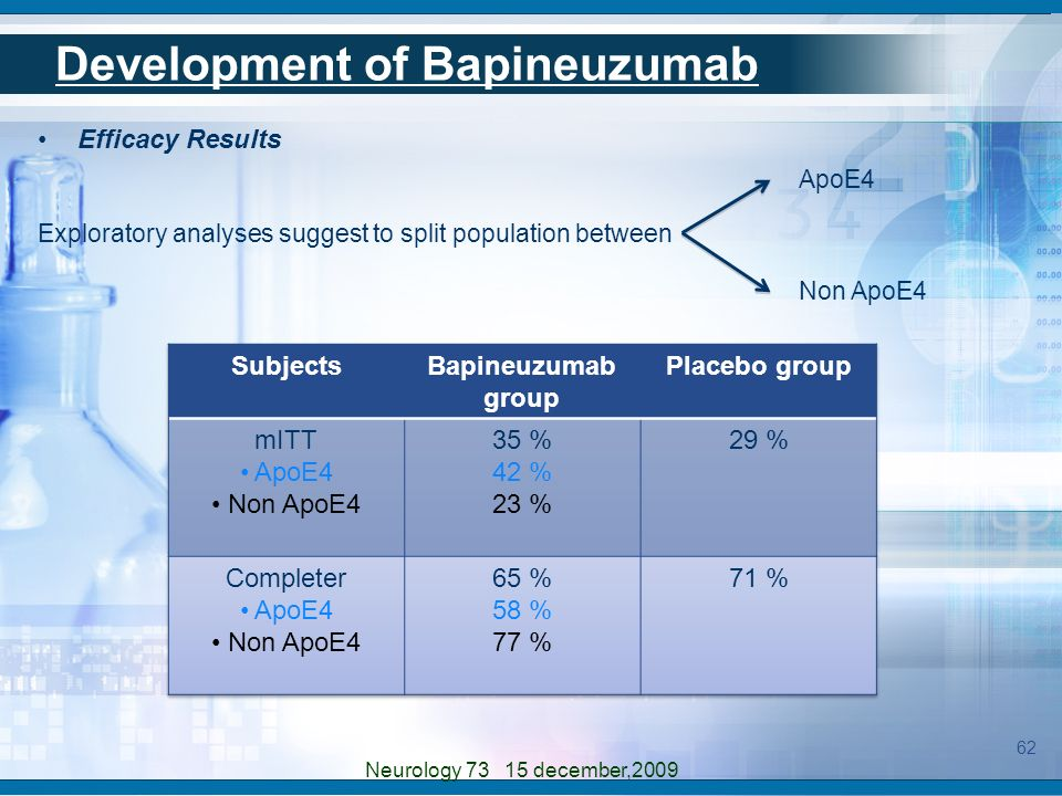 Efficacy Results Exploratory analyses suggest to split population between ApoE4 Non ApoE4 62 Neurology 73 15 december,2009 Development of Bapineuzumab