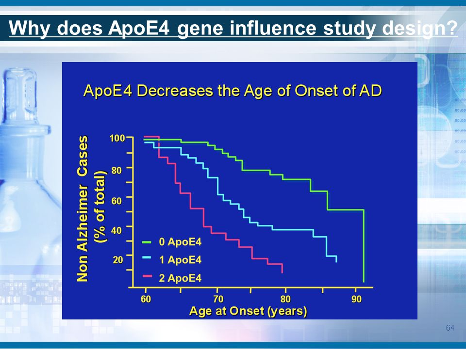 Why does ApoE4 gene influence study design? 64