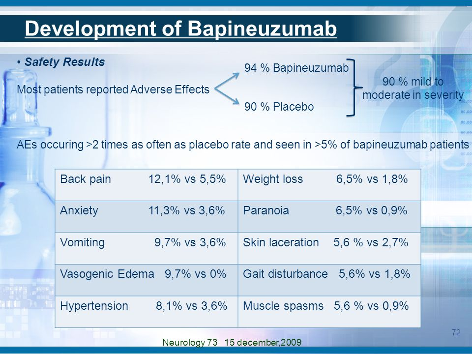 Safety Results Most patients reported Adverse Effects 94 % Bapineuzumab 90 % Placebo 90 % mild to moderate in severity Back pain 12,1% vs 5,5%Weight l