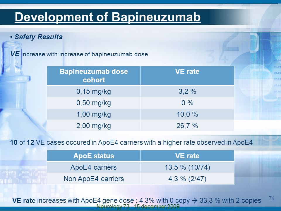 Safety Results VE increase with increase of bapineuzumab dose Bapineuzumab dose cohort VE rate 0,15 mg/kg3,2 % 0,50 mg/kg0 % 1,00 mg/kg10,0 % 2,00 mg/