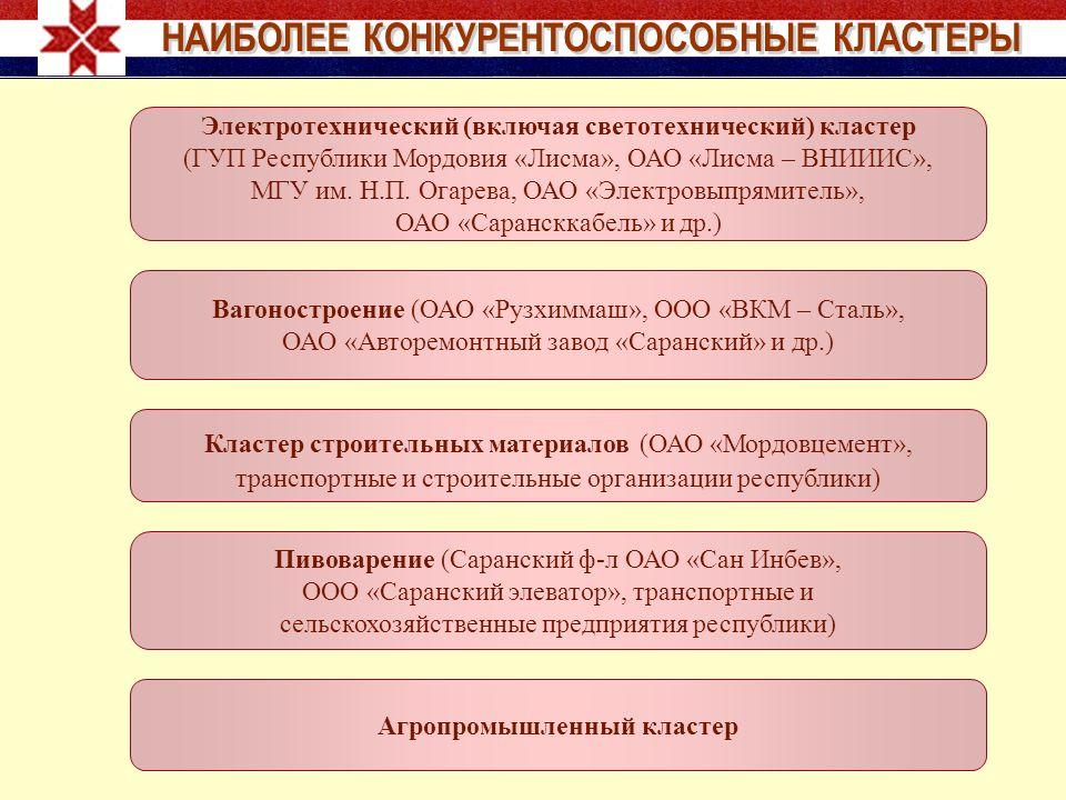 Электротехнический (включая светотехнический) кластер (ГУП Республики Мордовия «Лисма», ОАО «Лисма – ВНИИИС», МГУ им.