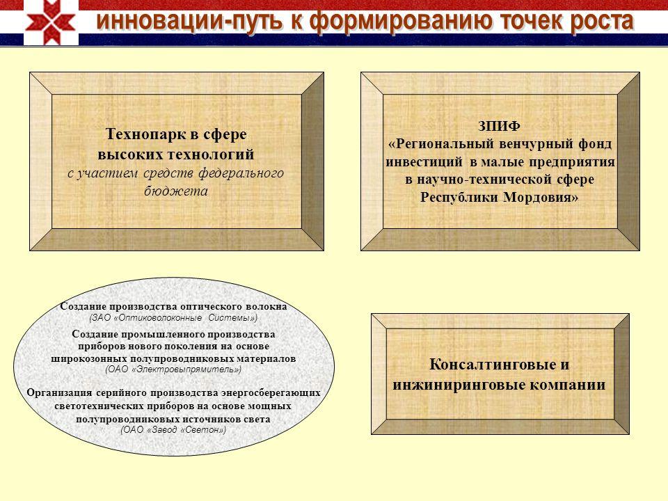 ЗПИФ «Региональный венчурный фонд инвестиций в малые предприятия в научно-технической сфере Республики Мордовия» Технопарк в сфере высоких технологий