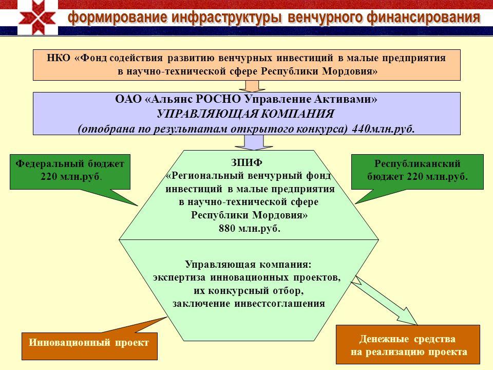 НКО «Фонд содействия развитию венчурных инвестиций в малые предприятия в научно-технической сфере Республики Мордовия» ОАО «Альянс РОСНО Управление Ак