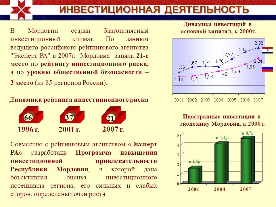 В Мордовии создан благоприятный инвестиционный климат. По данным ведущего российского рейтингового агентства