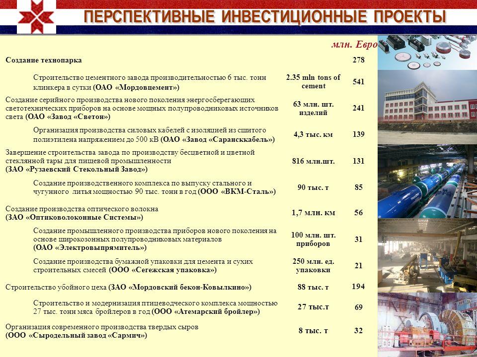 млн. Евро Создание технопарка278 Строительство цементного завода производительностью 6 тыс. тонн клинкера в сутки (ОАО «Мордовцемент») 2.35 mln tons o
