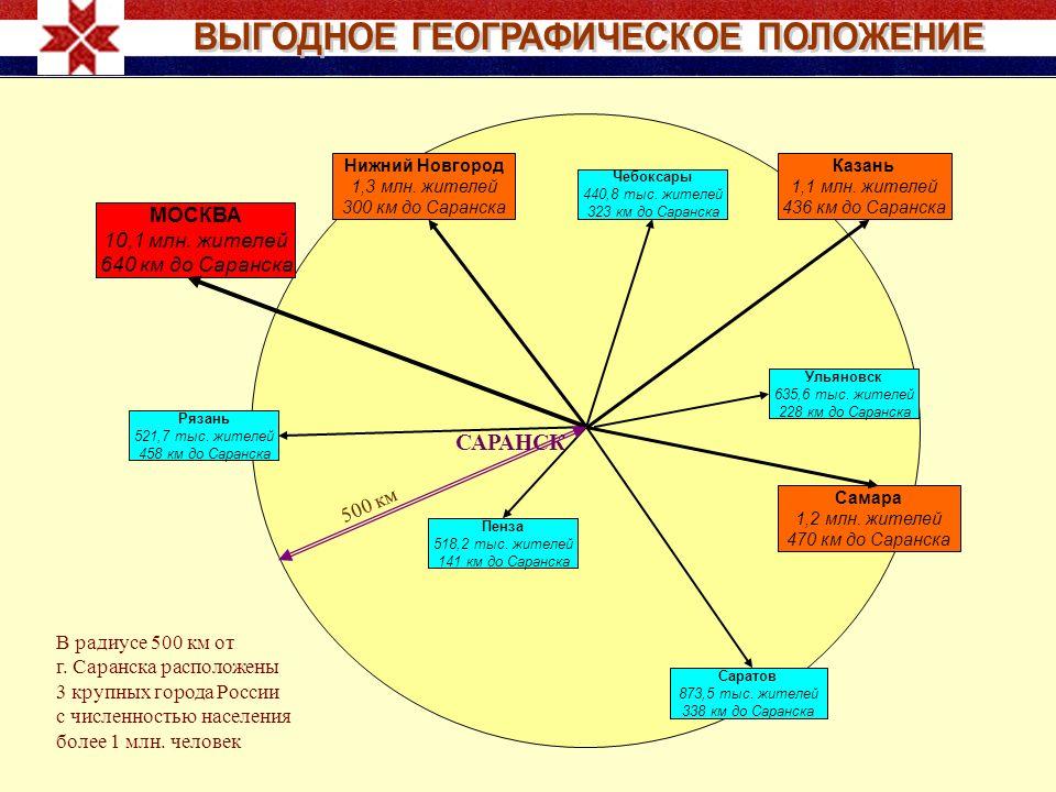 МОСКВА 10,1 млн. жителей 640 км до Саранска Нижний Новгород 1,3 млн.