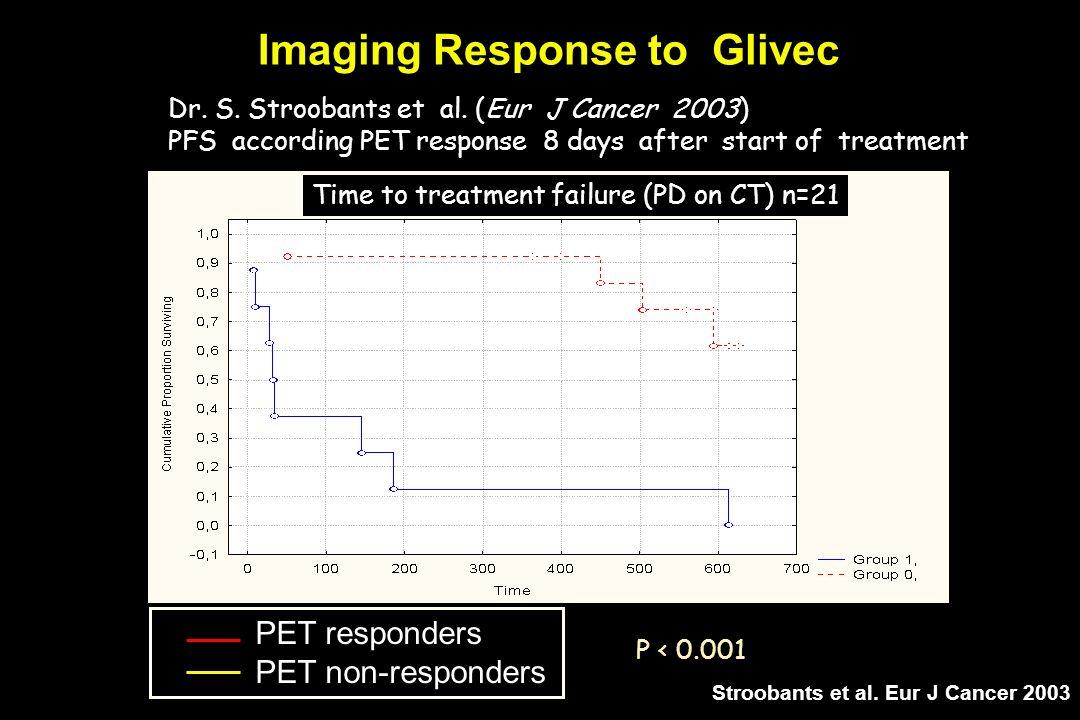 Imaging Response to Glivec Time to treatment failure (PD on CT) n=21 P < 0.001 PET responders PET non-responders Dr. S. Stroobants et al. (Eur J Cance