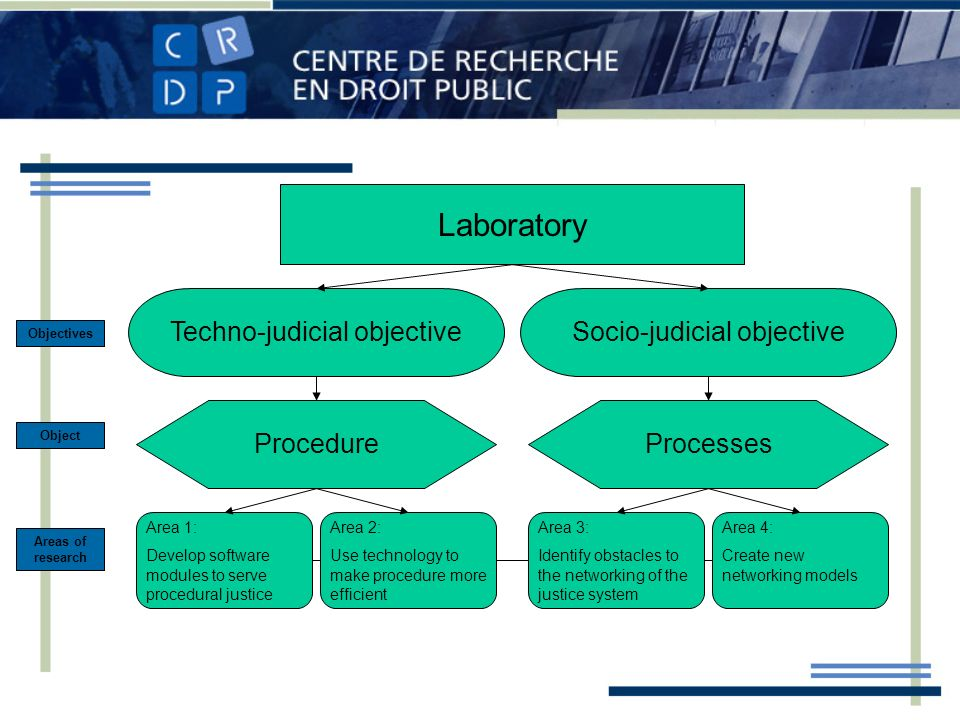 Laboratory Techno-judicial objectiveSocio-judicial objective Objectives Object Areas of research ProcedureProcesses Area 1: Develop software modules to serve procedural justice Area 2: Use technology to make procedure more efficient Area 3: Identify obstacles to the networking of the justice system Area 4: Create new networking models